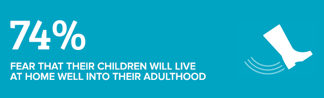 74% fear that thier children will live at home well into thier adulthood