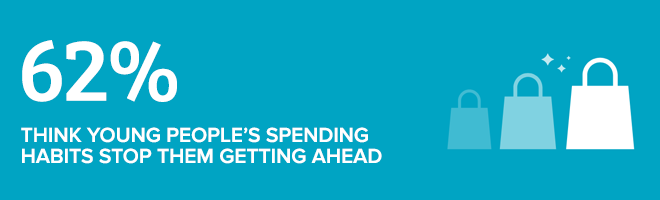 62% think young people's spending habits stop them getting ahead